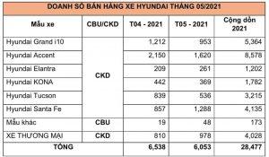 TC MOTOR CÔNG BỐ KẾT QUẢ BÁN HÀNG HYUNDAI THÁNG 5/2021